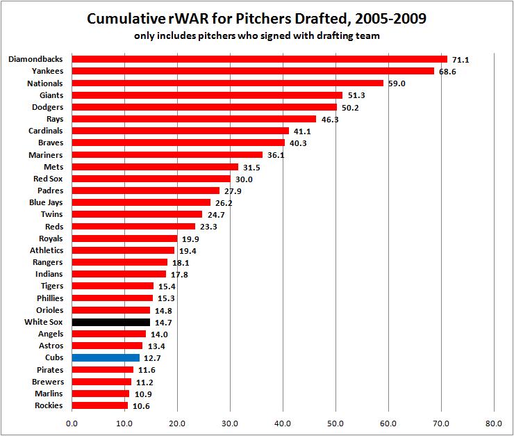 Pitcher Draft