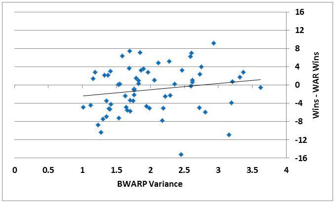 WAR Variance Figure 1