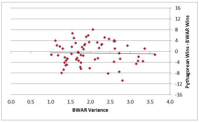 WAR Variance Figure 3