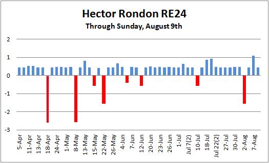 Rondon 2