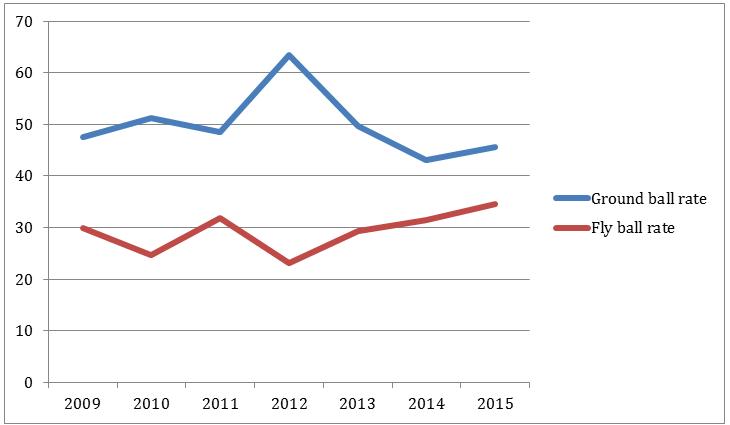 Coghlan-Chart