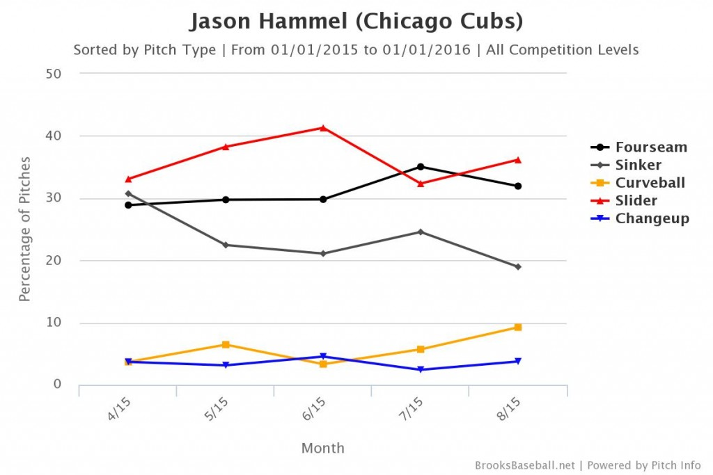 Hammel 2015 Pitch Usage