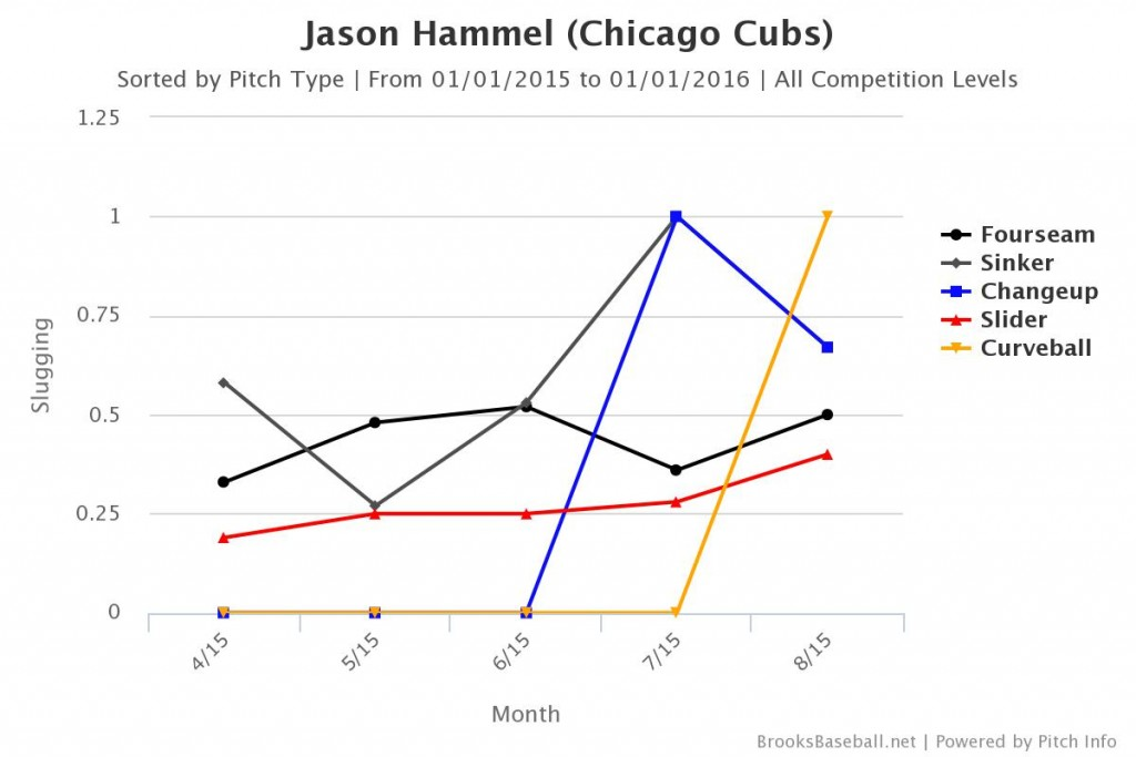 Hammel Slugging by Month and Pitch