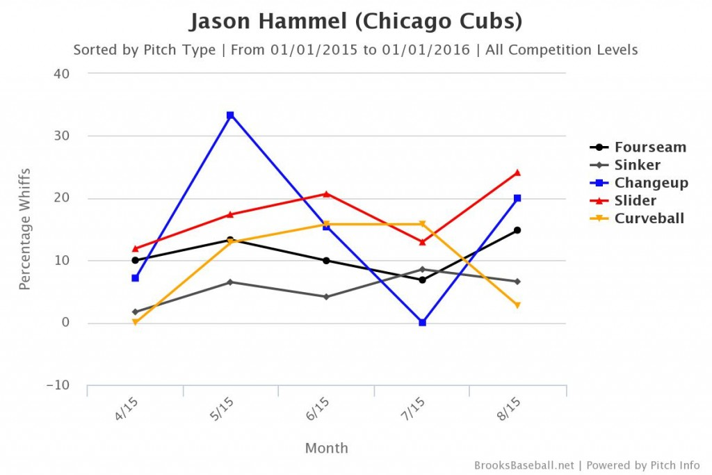 Hammel Whiffs by Pitch