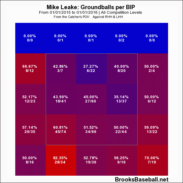 leake groundballs