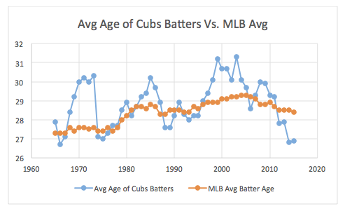 SoE: Just us kids: Cubs get younger