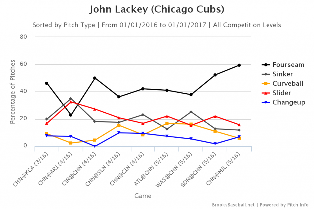 Lackey Game-by-Game Usage