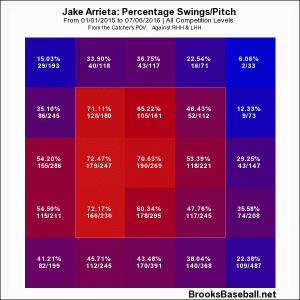 Swing Rate 2015