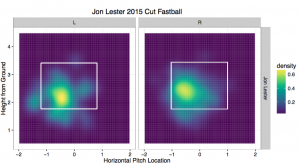 Jon Lester 2015 Cut Fastball