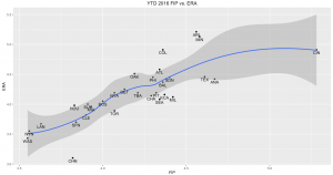 YTD 2016 FIP vs. ERA