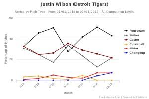 Justin Wilson pitch break down