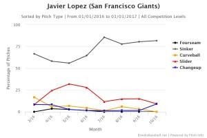 Javier Lopez pitch usage