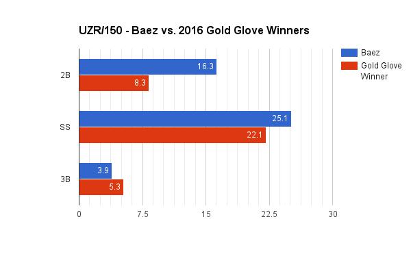 UZR150 Baez vs Gold Glovers