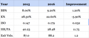 2015-2016-Improvement