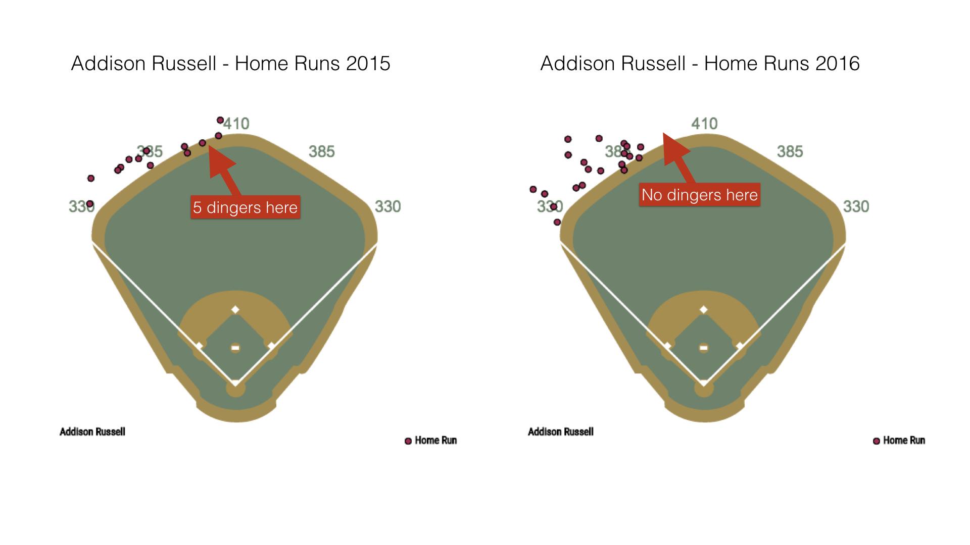 Russell HR Spray Chart