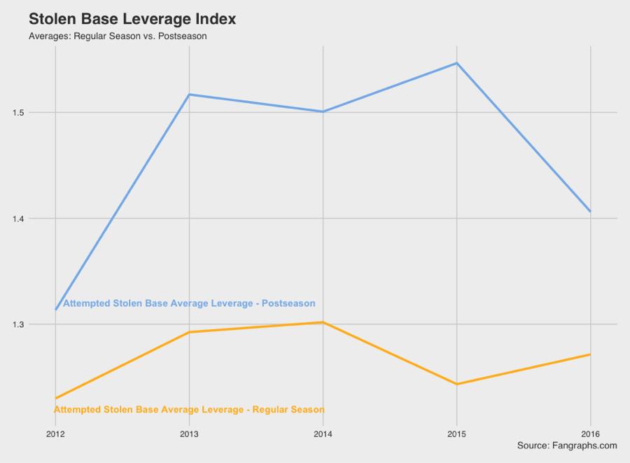 Average Leverage Stolen Base Attempts