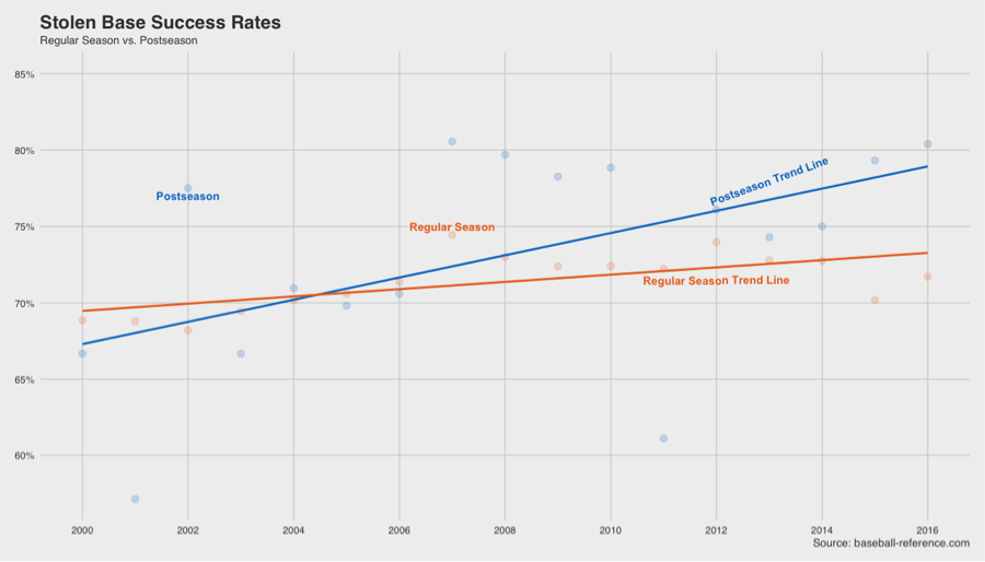 Stolen Base Success Rates