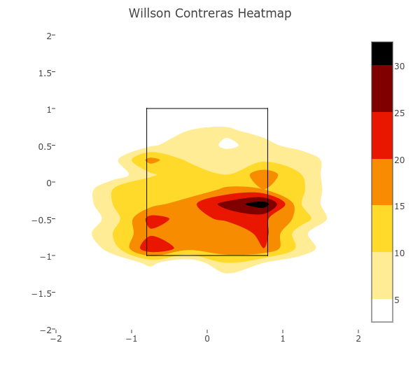 Willson Contreras called-strike heatmap 2017.