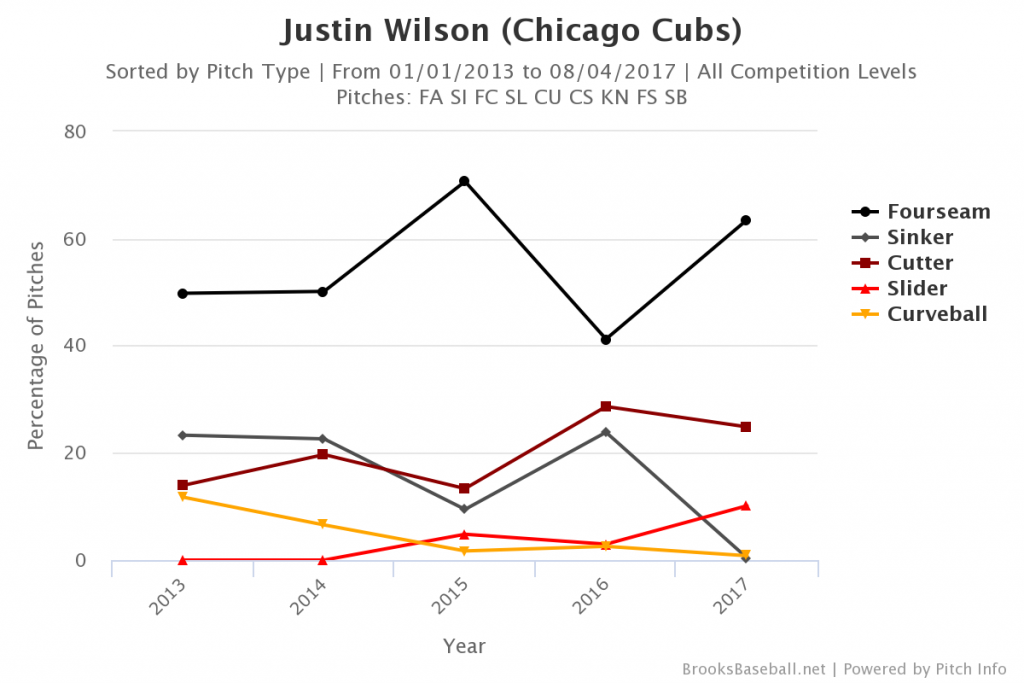 Justin Wilson Pitch Mix