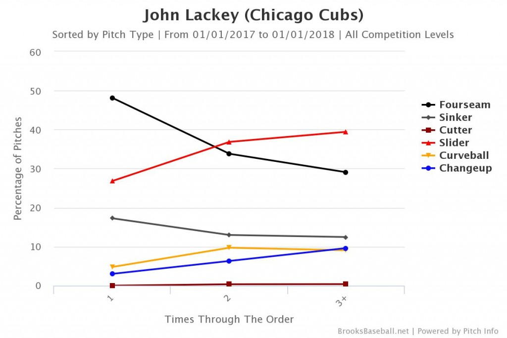 Lackey Pitch Type Through Order