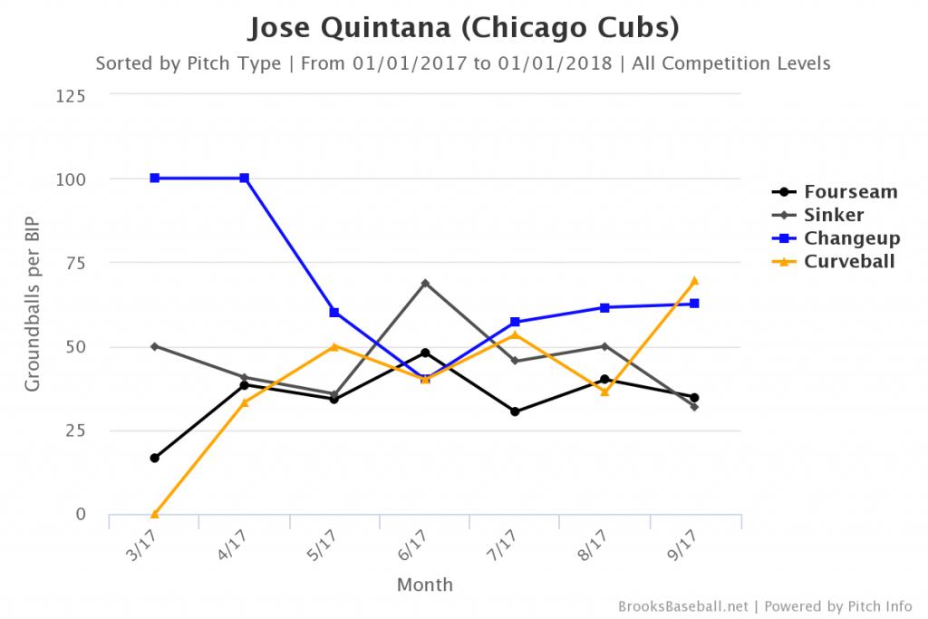 Quintana Groundball Rate