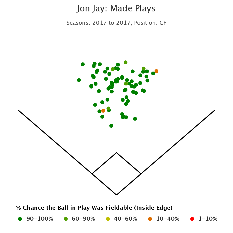 Jon Jay Made Plays 2017 CF