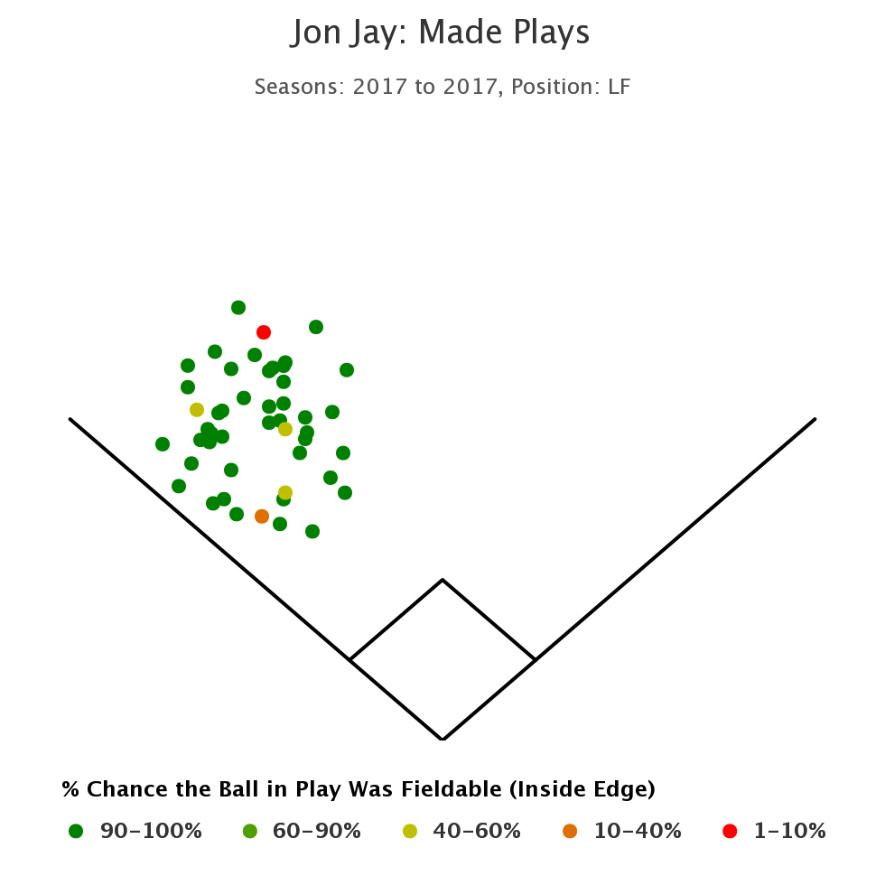 Jon Jay Made Plays 2017 LF