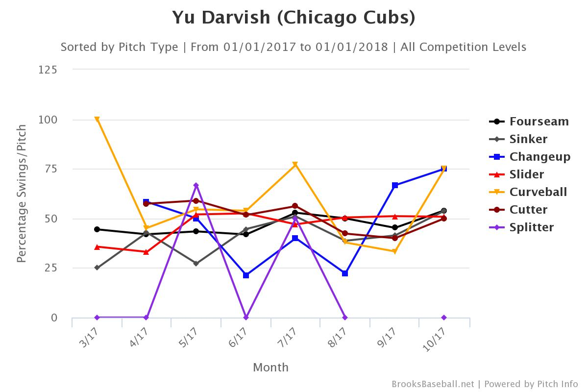 Darvish 2017 Swing Rate vs