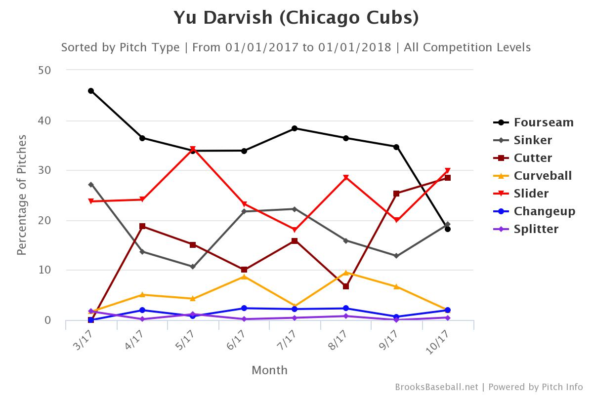 Darvish 2017 monthly pitch rates