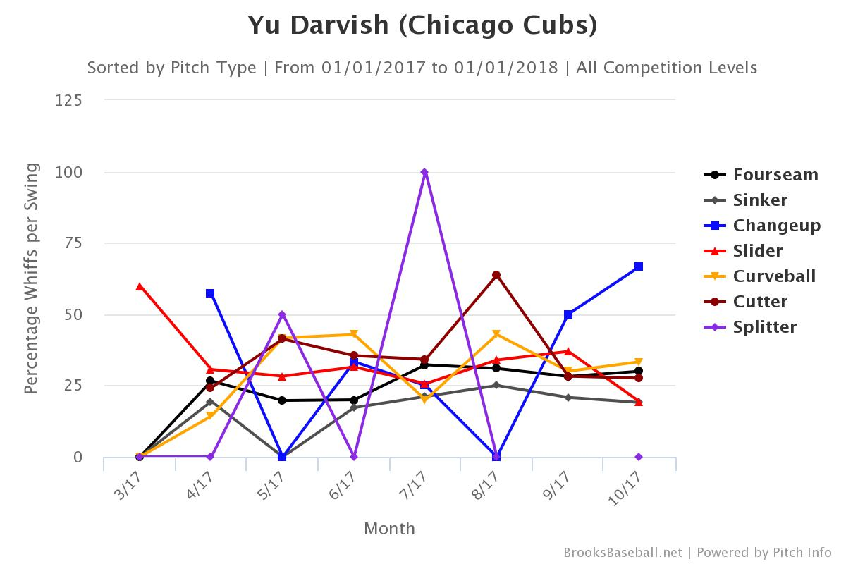 Darvish 2017 whiffs per swing