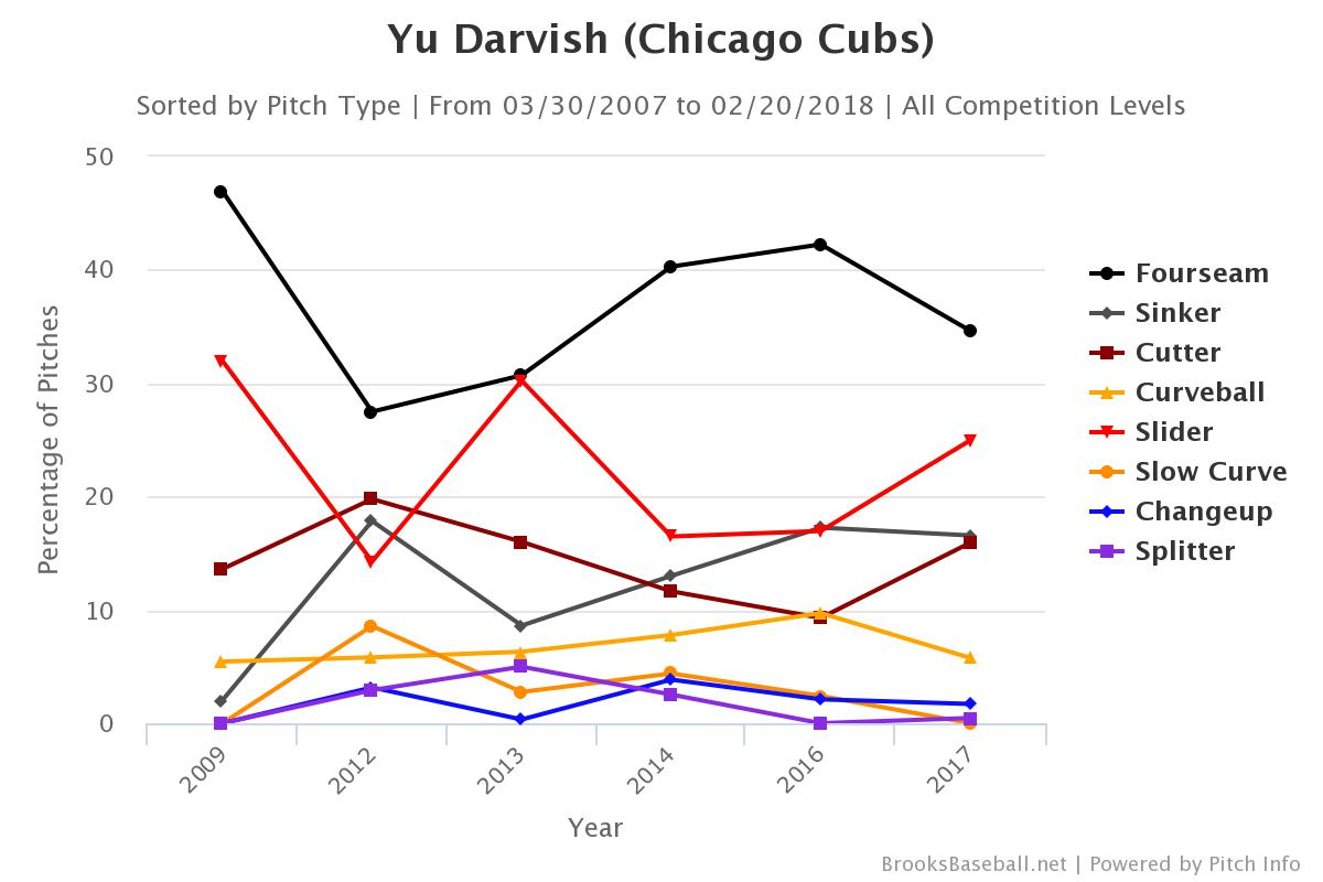 Darvish Career Pitch Rates -- first chart to use