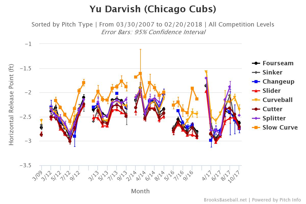 Darvish Horizontal Release Point Career