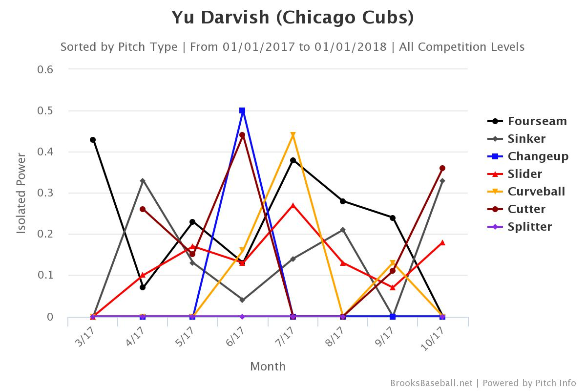 Darvish ISO against 2017