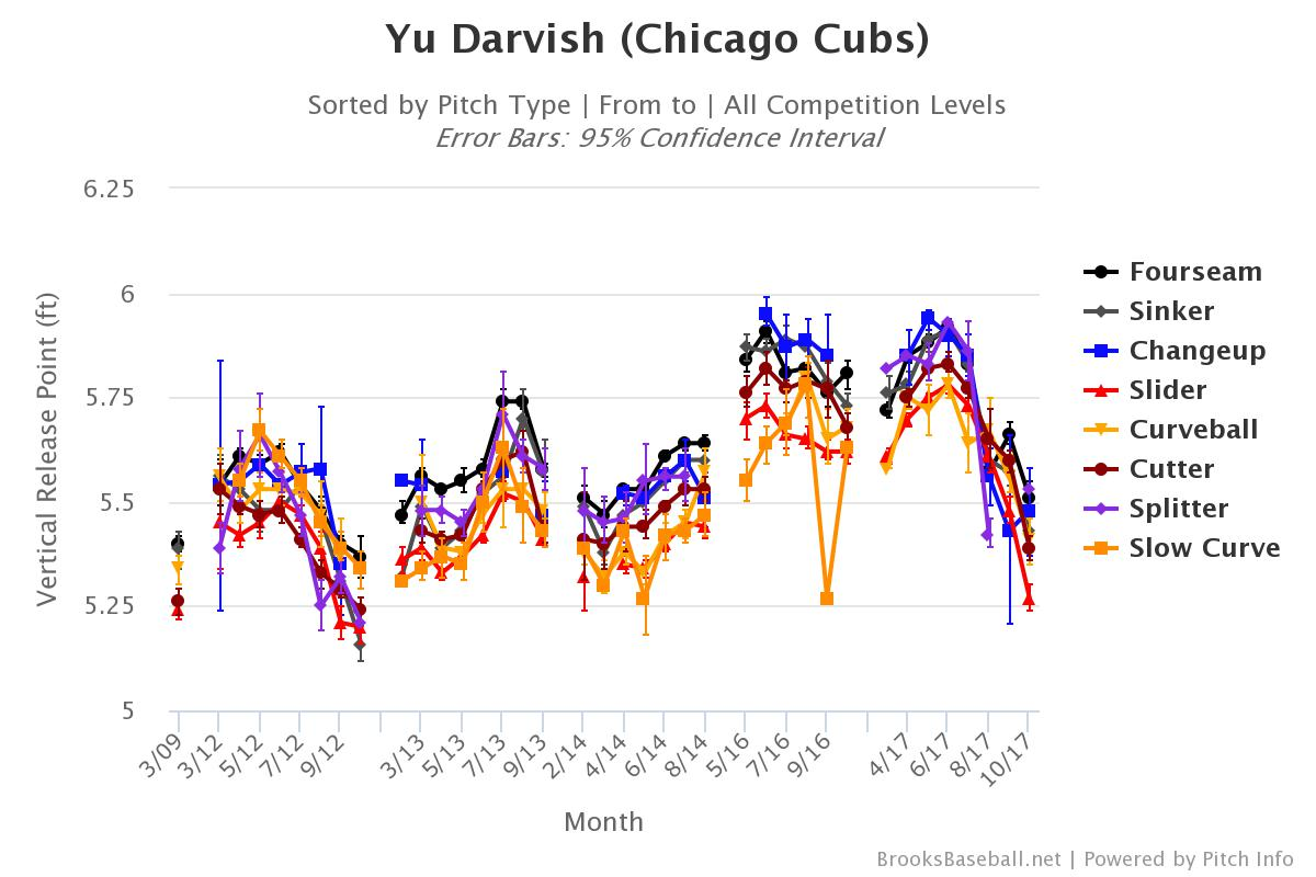 Darvish Vertical Release Point Career