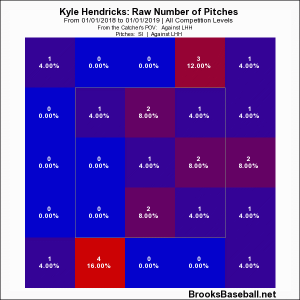 Hendricks '18