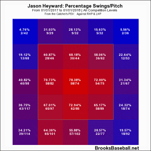 Heyward zone profile 17