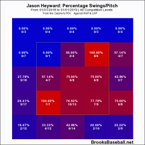 Heyward zone profile 18