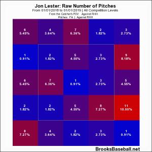 Lester '18
