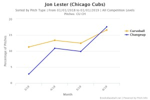 Lester curve and change usage