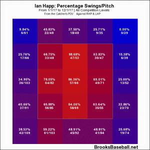 Swing Rates 2017