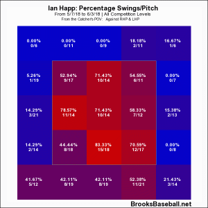 Swing Rates after May 7