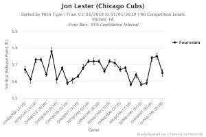 Lester release point fastball