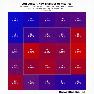 Lester zone before Aug 15