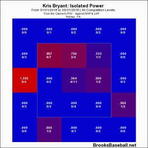 Bryant ISO 1