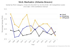 Markakis swing rate