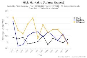 Markakis swing rate